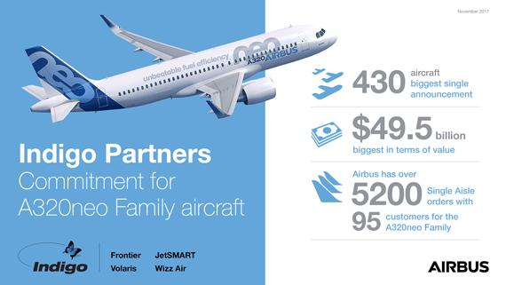 Indigo Partners doubles existing A320neo Family order with commitment for additional 430 aircraft