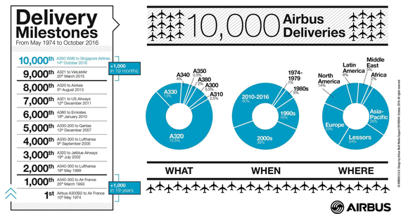 Airbus celebrates the delivery of its 10,000th aircraft