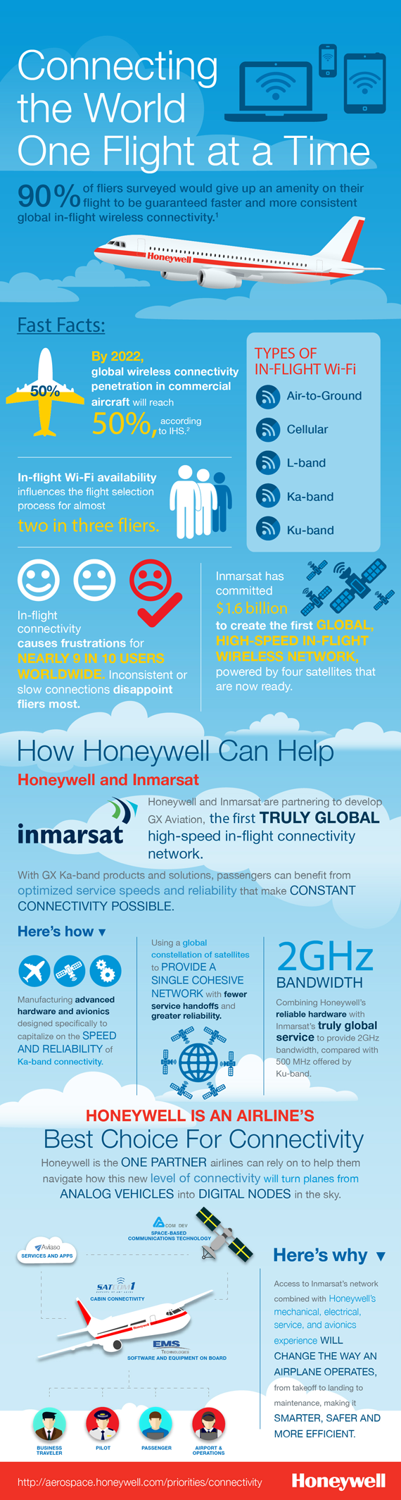 Why Speed Alone Isn't the Holy Grail in the Quest for a Better In-flight Wi-Fi Experience